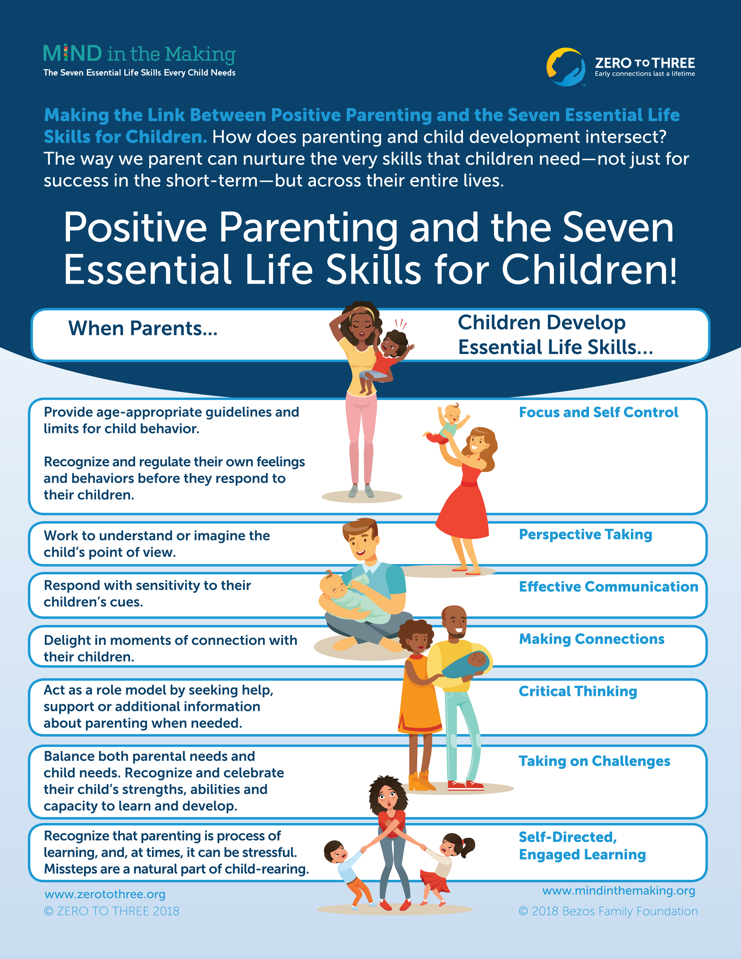Positive Parenting 7 Essentials